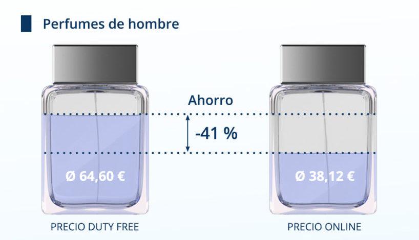 Precios perfumes