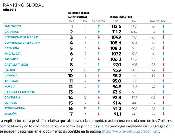 Ranking de competitividad Exceltur