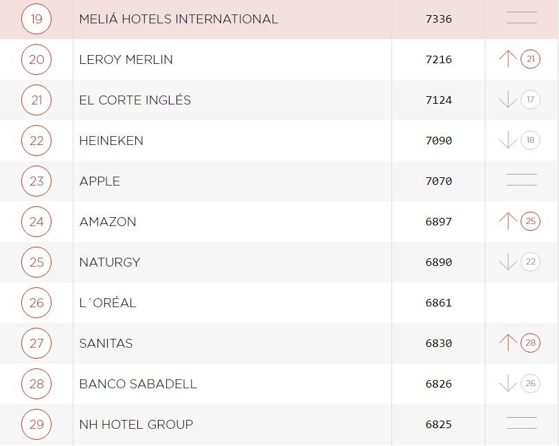Empresas ranking